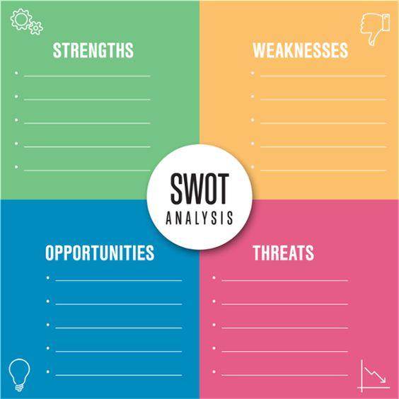 Analiza SWOT firmy
